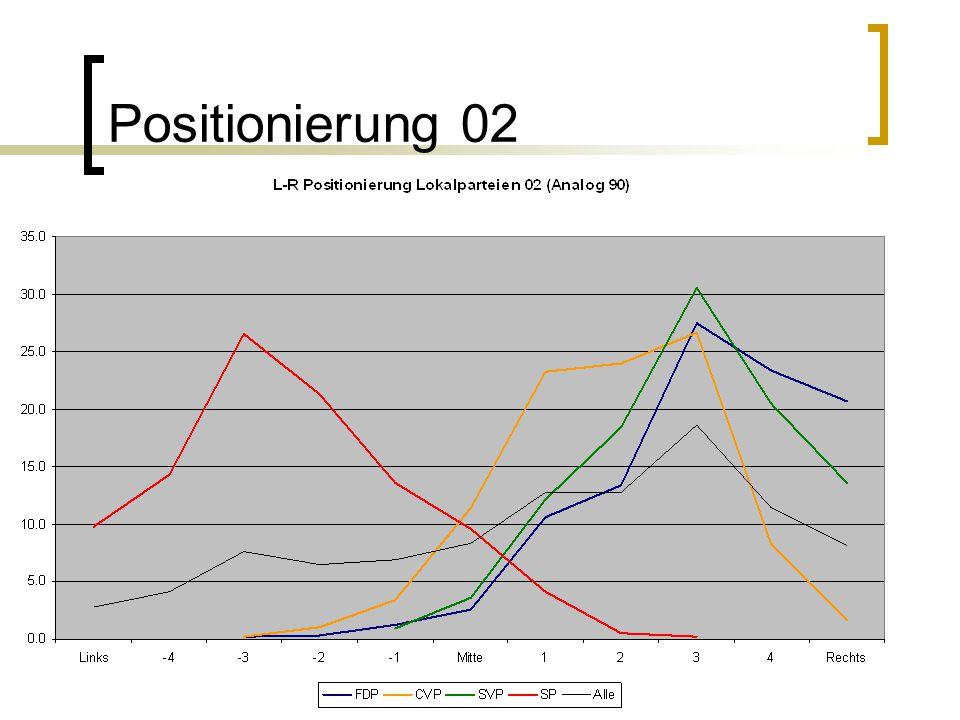 Positionierung 02