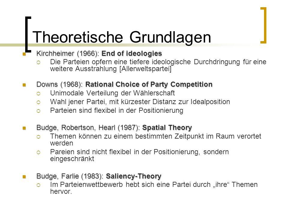Operationalisierung I: Fragestellungen Positionieren Parteien näher ideologische Komponente Positionieren sich die Parteien immer näher beieinander [Kirchheimer] und schieben die ideologische Komponente beiseite.