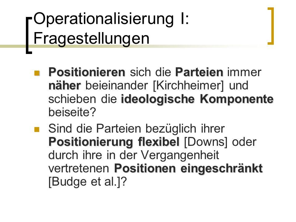 Operationalisierung II: Hypothesen H1: Parteien positionieren sich immer näher beieinander.