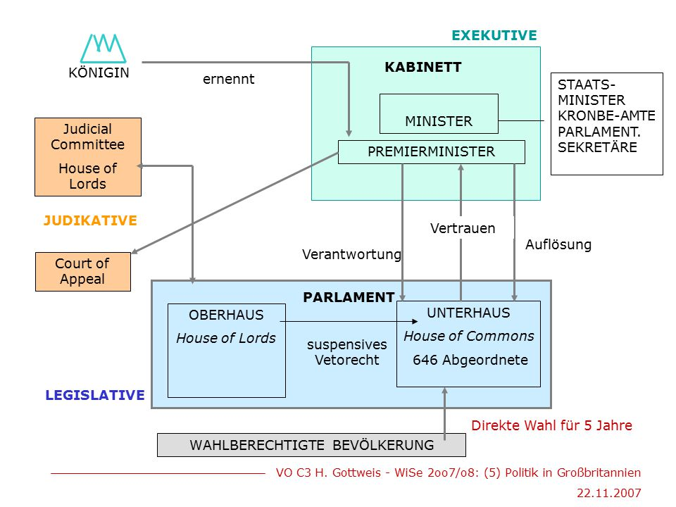 VO C3 H. Gottweis - WiSe 2oo7/o8: (5) Politik in Großbritannien 22.11.2007 KÖNIGIN ernennt MINISTER PREMIERMINISTER KABINETT OBERHAUS House of Lords W