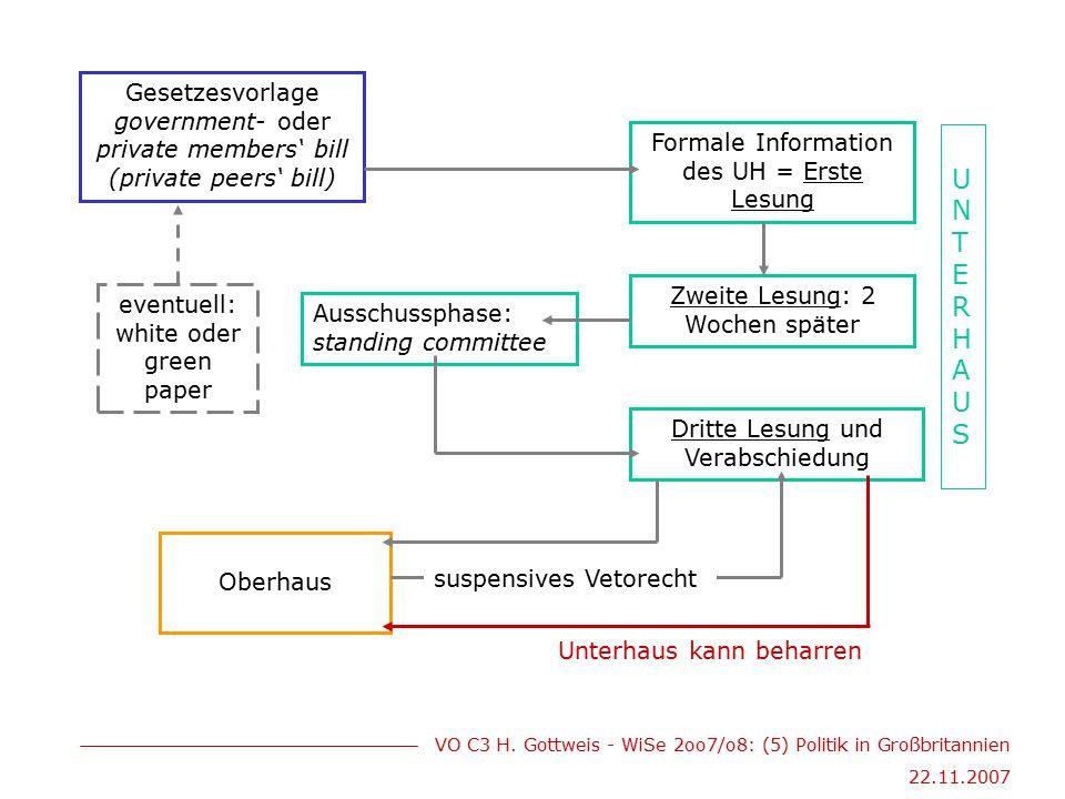 VO C3 H. Gottweis - WiSe 2oo7/o8: (5) Politik in Großbritannien 22.11.2007 Gesetzesvorlage government- oder private members' bill (private peers' bill