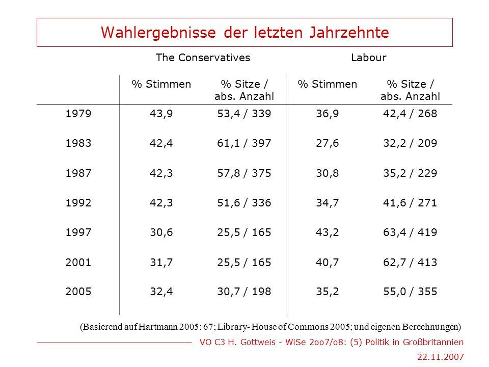 VO C3 H. Gottweis - WiSe 2oo7/o8: (5) Politik in Großbritannien 22.11.2007 Wahlergebnisse der letzten Jahrzehnte The ConservativesLabour % Stimmen% Si