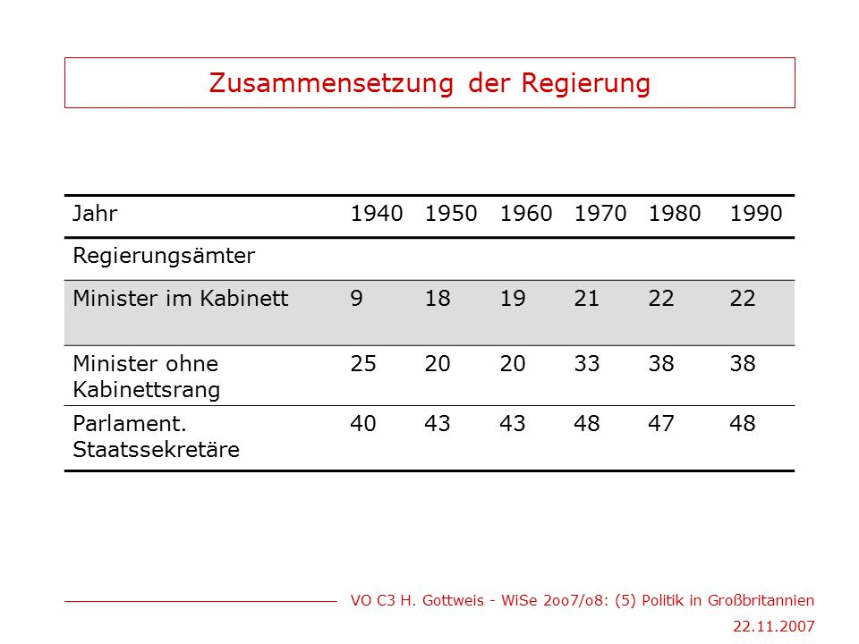 VO C3 H. Gottweis - WiSe 2oo7/o8: (5) Politik in Großbritannien 22.11.2007 Zusammensetzung der Regierung Jahr194019501960197019801990 Regierungsämter