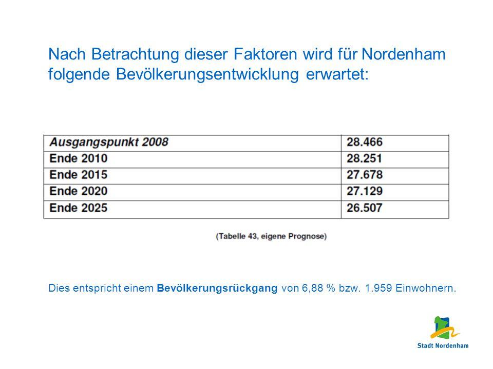 Nach Betrachtung dieser Faktoren wird für Nordenham folgende Bevölkerungsentwicklung erwartet: Dies entspricht einem Bevölkerungsrückgang von 6,88 % b
