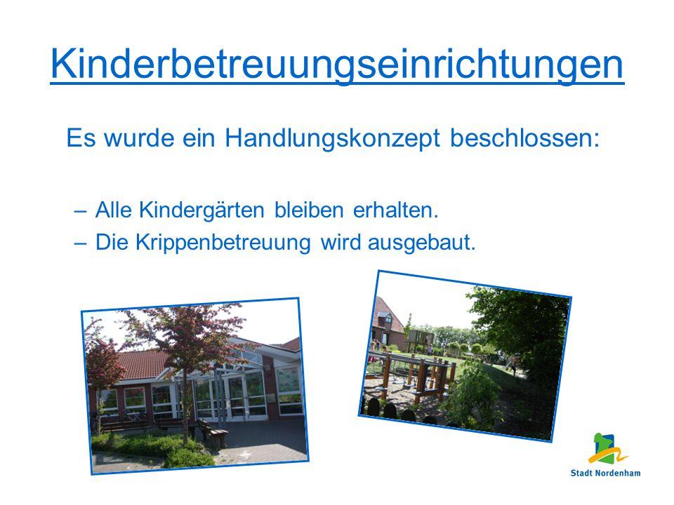 Kinderbetreuungseinrichtungen Es wurde ein Handlungskonzept beschlossen: –Alle Kindergärten bleiben erhalten. –Die Krippenbetreuung wird ausgebaut.