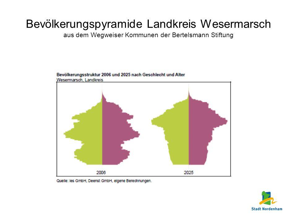 Bevölkerungspyramide Landkreis Wesermarsch aus dem Wegweiser Kommunen der Bertelsmann Stiftung