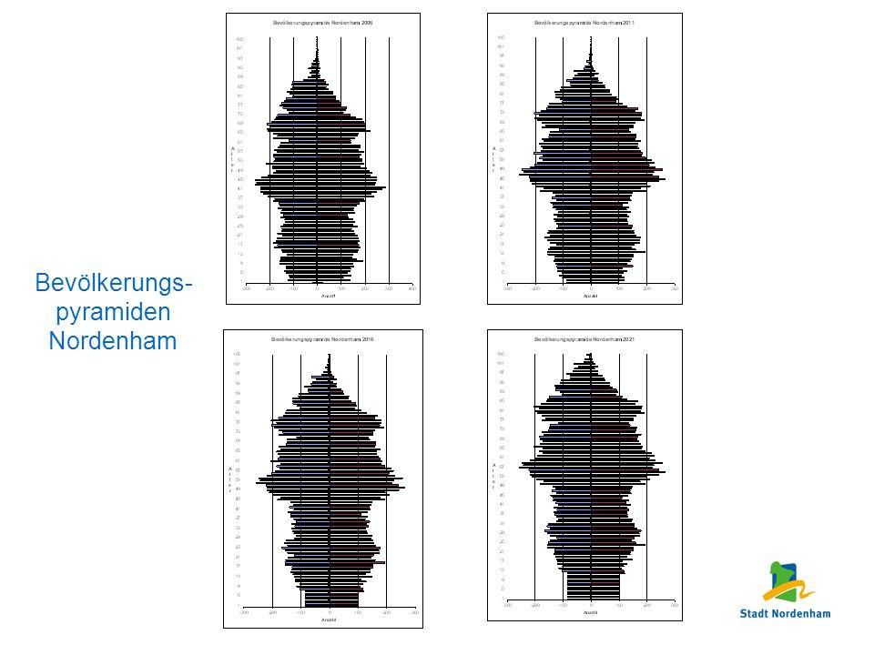 Bevölkerungs- pyramiden Nordenham