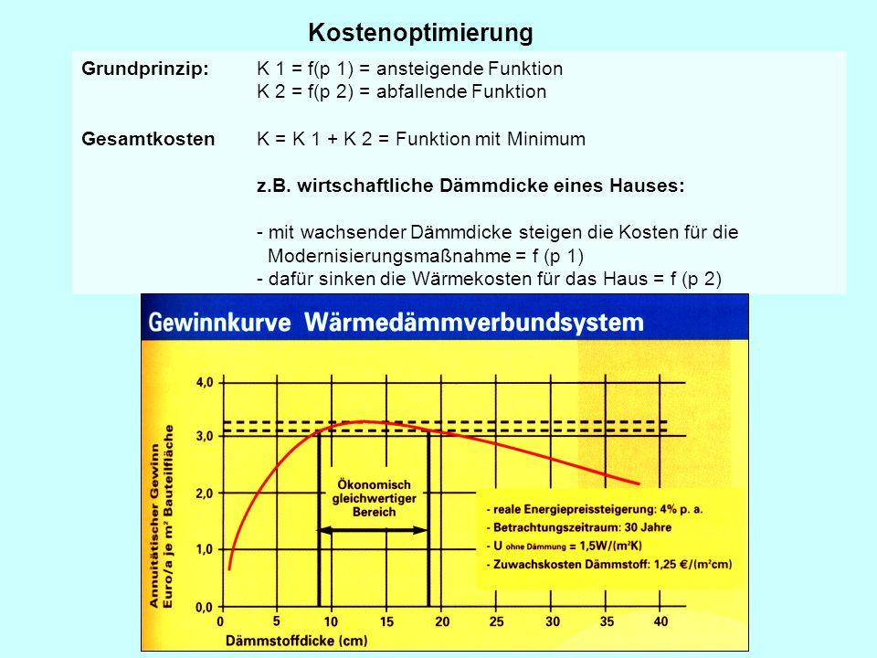 Kostenoptimierung Grundprinzip:K 1 = f(p 1) = ansteigende Funktion K 2 = f(p 2) = abfallende Funktion Gesamtkosten K = K 1 + K 2 = Funktion mit Minimu