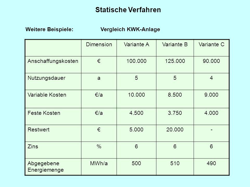 Statische Verfahren Weitere Beispiele: Vergleich KWK-Anlage DimensionVariante AVariante BVariante C Anschaffungskosten€100.000125.00090.000 Nutzungsda