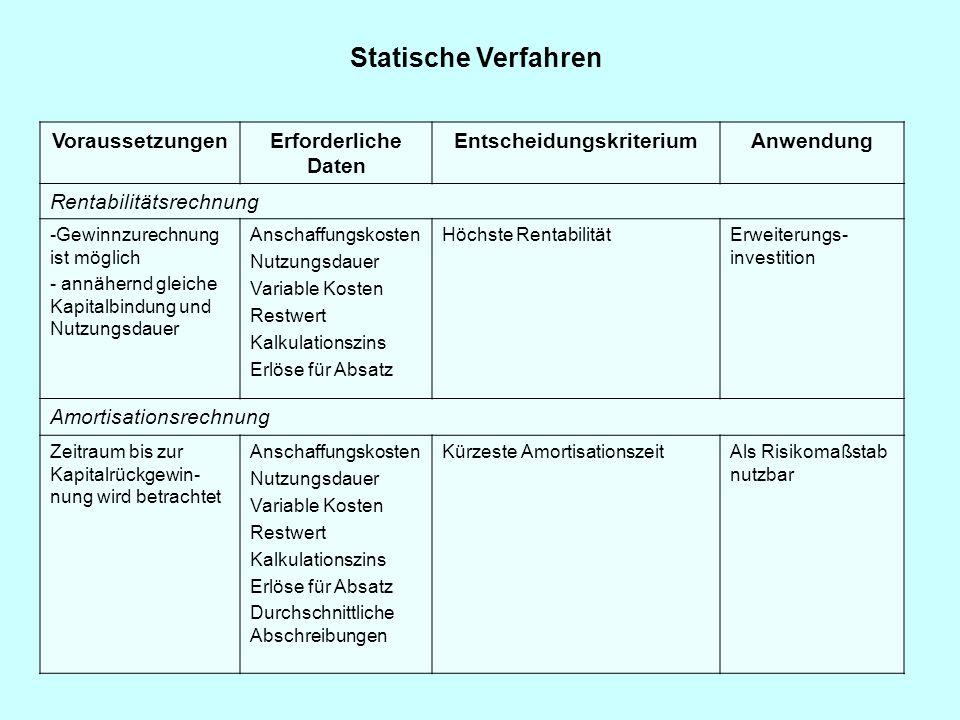 Statische Verfahren VoraussetzungenErforderliche Daten EntscheidungskriteriumAnwendung Rentabilitätsrechnung -Gewinnzurechnung ist möglich - annähernd