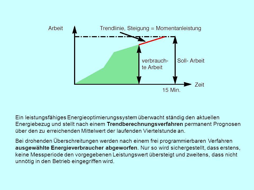 Ein leistungsfähiges Energieoptimierungssystem überwacht ständig den aktuellen Energiebezug und stellt nach einem Trendberechnungsverfahren permanent