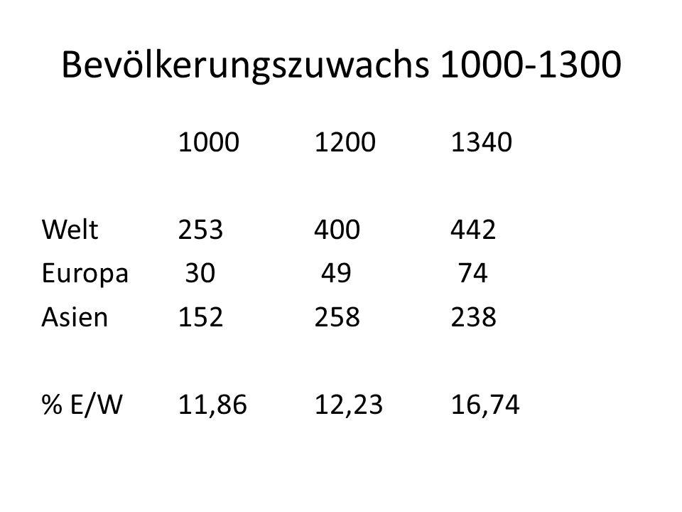 Bevölkerungszuwachs 1000-1300 100012001340 Welt253400442 Europa 30 49 74 Asien152258238 % E/W11,8612,2316,74