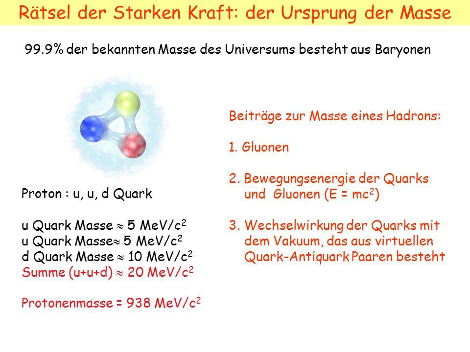 Proton : u, u, d Quark u Quark Masse  5 MeV/c 2 d Quark Masse  10 MeV/c 2 Summe (u+u+d)  20 MeV/c 2 Protonenmasse = 938 MeV/c 2 99.9% der bekannten Masse des Universums besteht aus Baryonen Rätsel der Starken Kraft: der Ursprung der Masse Beiträge zur Masse eines Hadrons: 1.