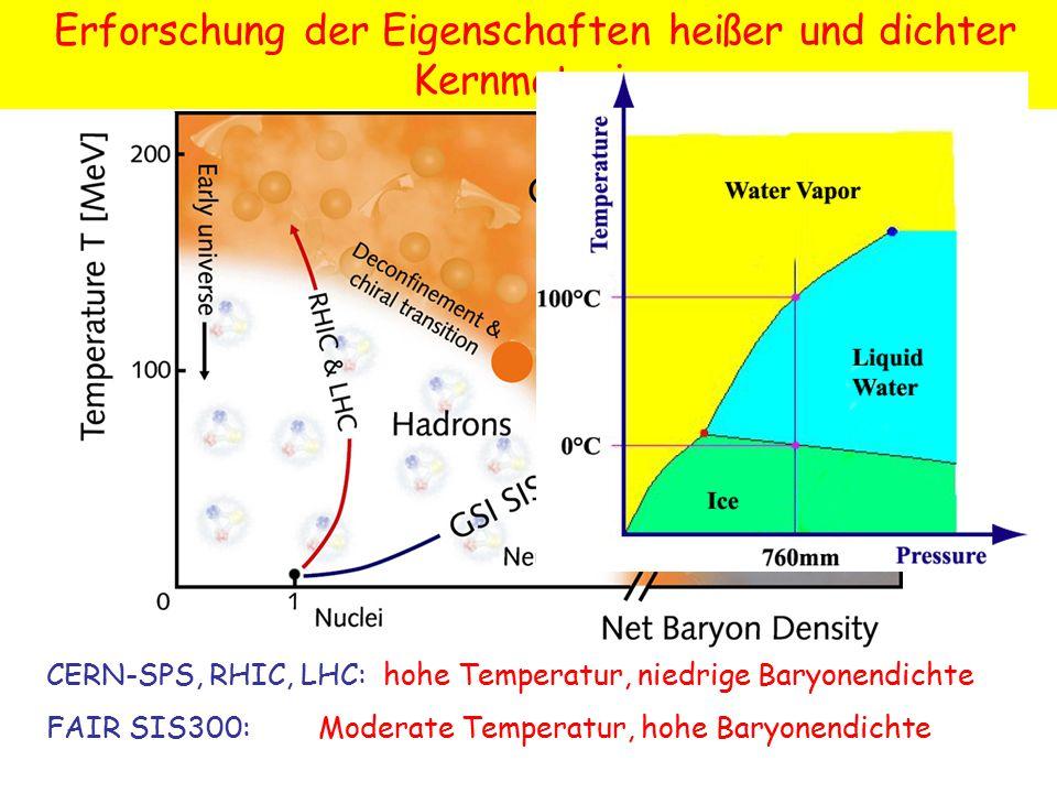 Erforschung der Eigenschaften heißer und dichter Kernmaterie CERN-SPS, RHIC, LHC: hohe Temperatur, niedrige Baryonendichte FAIR SIS300: Moderate Temperatur, hohe Baryonendichte