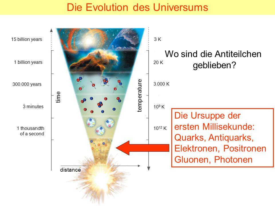 time temperature 15 billion years 1 billion years 300.000 years 3 minutes 1 thousandth of a second 3 K 20 K 3.000 K 10 9 K 10 12 K distance Die Evolution des Universums Die Ursuppe der ersten Millisekunde: Quarks, Antiquarks, Elektronen, Positronen Gluonen, Photonen Wo sind die Antiteilchen geblieben?