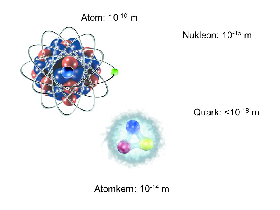 Atom: 10 -10 m Atomkern: 10 -14 m Nukleon: 10 -15 m Quark: <10 -18 m