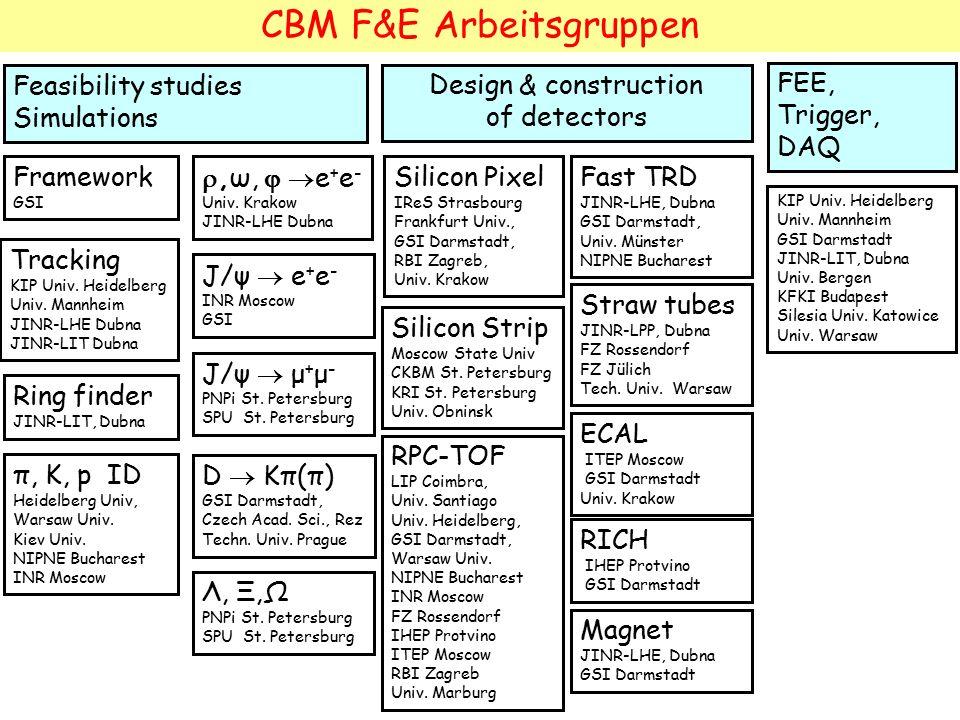 CBM F&E Arbeitsgruppen Feasibility studies Simulations D  Kπ(π) GSI Darmstadt, Czech Acad.