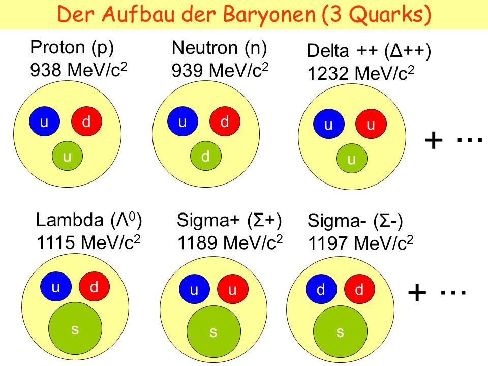 Der Aufbau der Baryonen (3 Quarks) ud u Proton (p) 938 MeV/c 2 ud d Neutron (n) 939 MeV/c 2 + ··· ud s Lambda (Λ 0 ) 1115 MeV/c 2 uu u Delta ++ (Δ++) 1232 MeV/c 2 + ··· uu s Sigma+ (Σ+) 1189 MeV/c 2 dd s Sigma- (Σ-) 1197 MeV/c 2