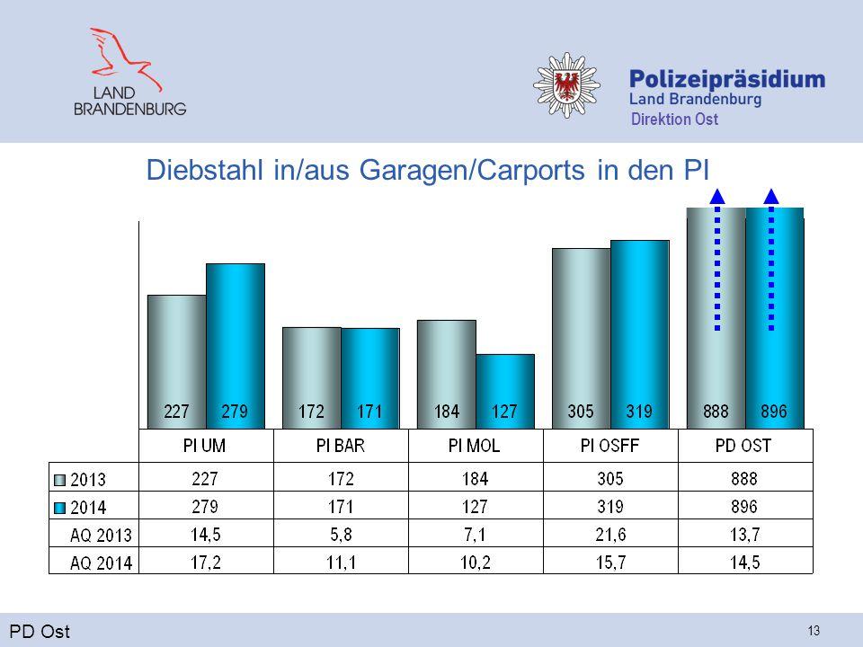 Direktion Ost 13 Diebstahl in/aus Garagen/Carports in den PI PD Ost