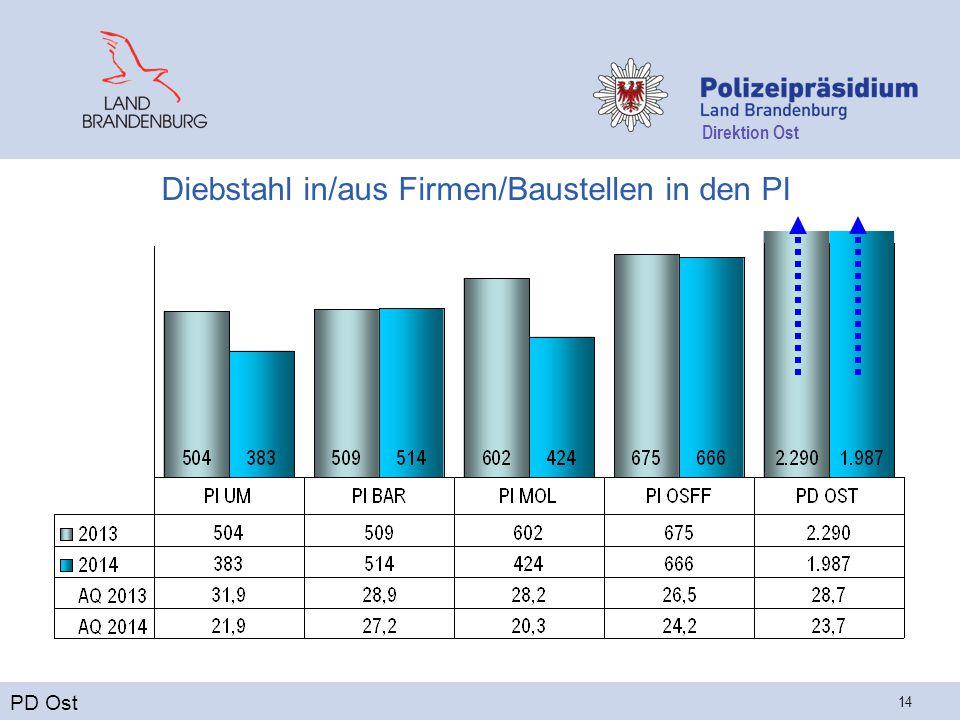 Direktion Ost 14 Diebstahl in/aus Firmen/Baustellen in den PI PD Ost