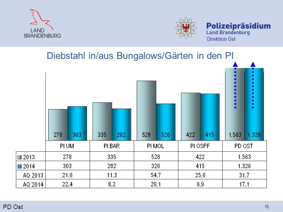 Direktion Ost 15 Diebstahl in/aus Bungalows/Gärten in den PI PD Ost