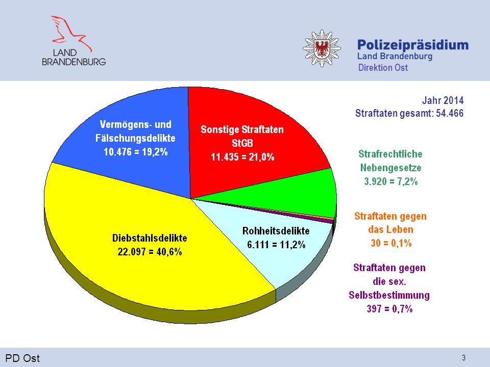Direktion Ost 3 Jahr 2014 Straftaten gesamt: 54.466 PD Ost