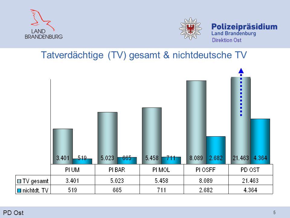 Direktion Ost 5 Tatverdächtige (TV) gesamt & nichtdeutsche TV PD Ost