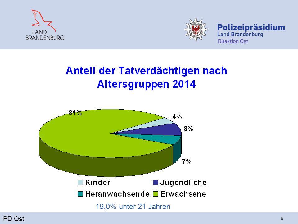 Direktion Ost 6 PD Ost 19,0% unter 21 Jahren