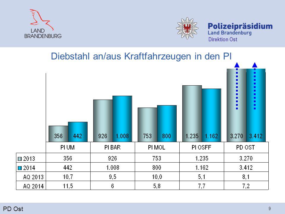 Direktion Ost 9 Diebstahl an/aus Kraftfahrzeugen in den PI PD Ost