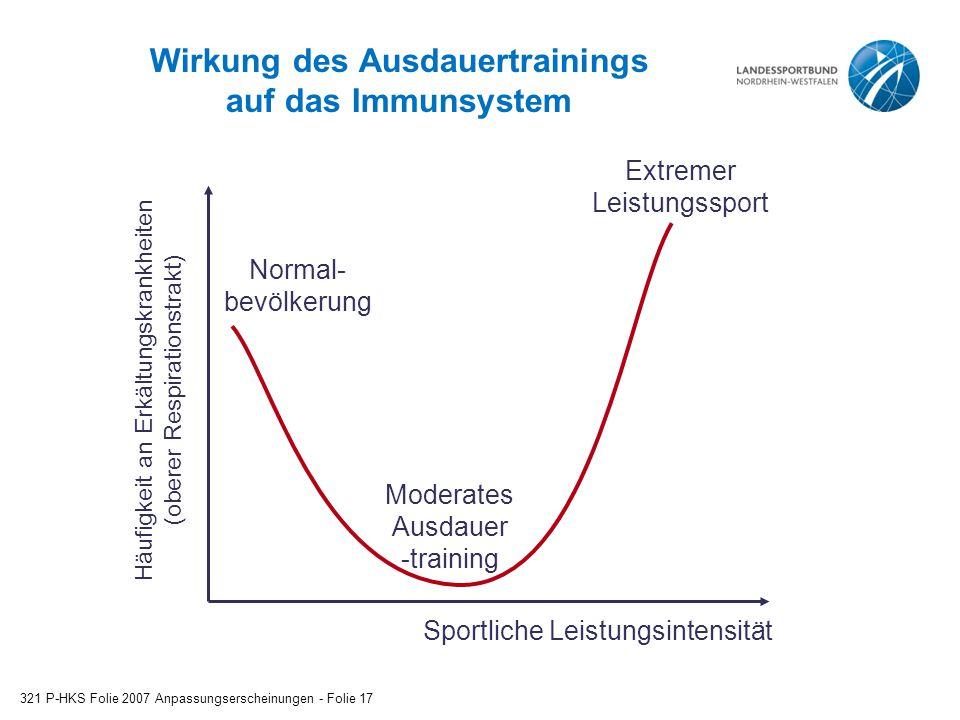 Wirkung des Ausdauertrainings auf das Immunsystem 321 P-HKS Folie 2007 Anpassungserscheinungen - Folie 17 Moderates Ausdauer -training Extremer Leistu