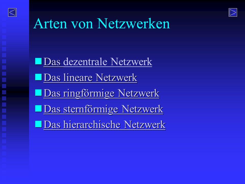Arten von Netzwerken Das Das dezentrale Netzwerk Das dezentrale Netzwerk Das lineare Netzwerk Das lineare Netzwerk Das lineare Netzwerk Das lineare Ne
