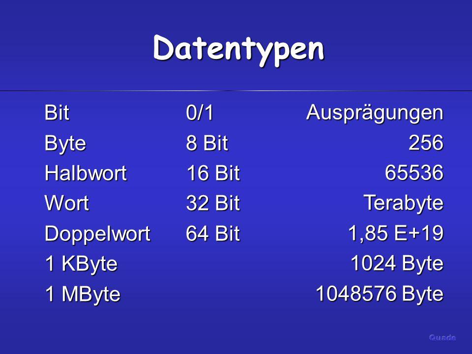 Datentypen Bit0/1 Byte8 Bit Halbwort16 Bit Wort32 Bit Doppelwort64 Bit 1 KByte 1 MByte Ausprägungen25665536Terabyte 1,85 E+19 1024 Byte 1048576 Byte