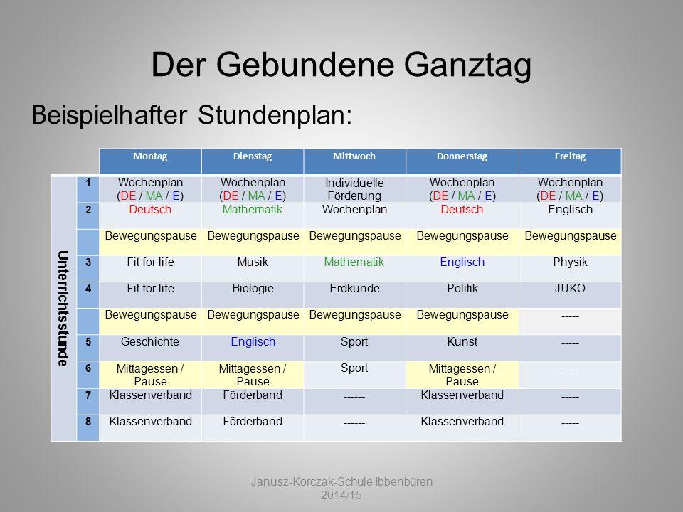 MontagDienstagMittwochDonnerstagFreitag Unterrichtsstunde 1 Wochenplan (DE / MA / E) Wochenplan (DE / MA / E) Individuelle Förderung Wochenplan (DE /