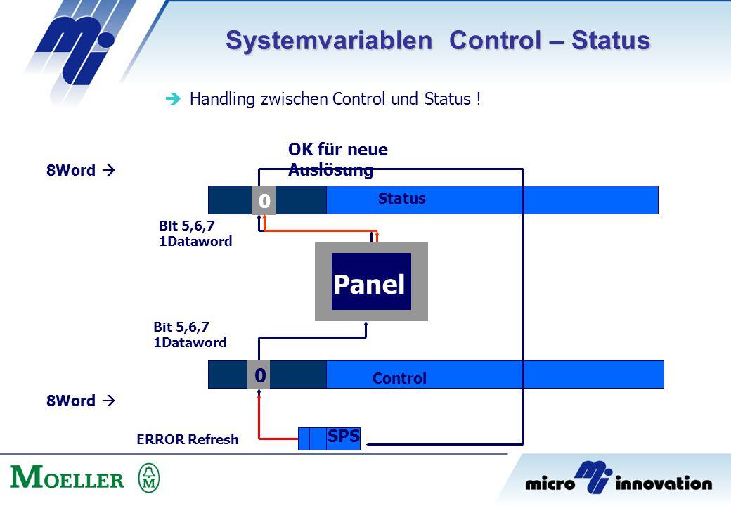 Systemvariablen Control – Status  Handling zwischen Control und Status ! Status Control Panel 8Word  SPS ERROR Refresh 1 Bit 5,6,7 1Dataword 1 0 0 O