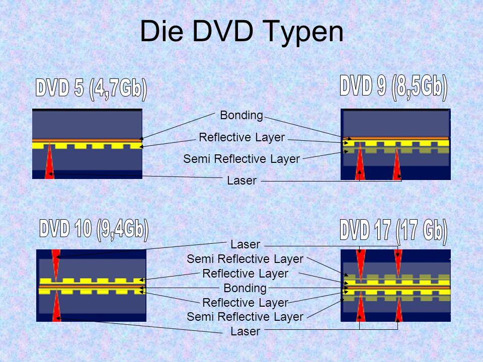 Die DVD Typen Bonding Reflective Layer Semi Reflective Layer Laser Semi Reflective Layer Reflective Layer Bonding Reflective Layer Semi Reflective Lay
