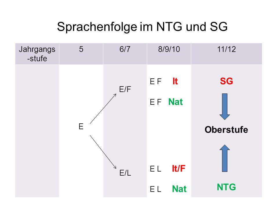 Sprachenfolge im NTG und SG Jahrgangs -stufe 56/78/9/1011/12 E E/F E/L E F It E F Nat E L It/F E L Nat SG Oberstufe NTG