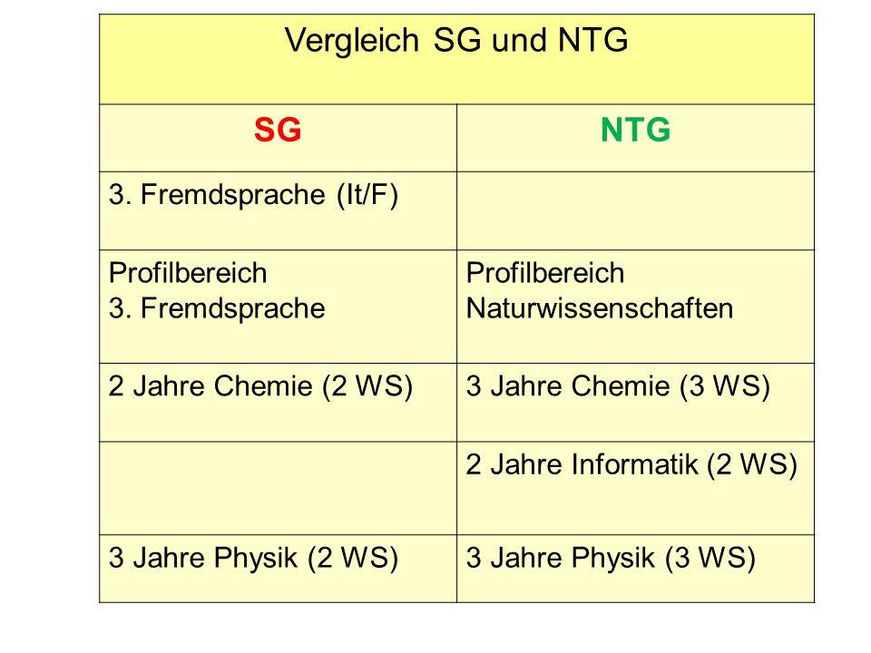 Vergleich SG und NTG SGNTG 3. Fremdsprache (It/F) Profilbereich 3. Fremdsprache Profilbereich Naturwissenschaften 2 Jahre Chemie (2 WS)3 Jahre Chemie