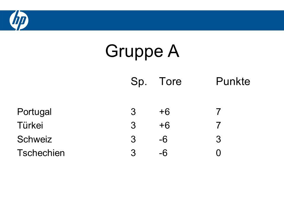 Gruppe A Sp.TorePunkte Portugal3+67 Türkei3+67 Schweiz3-63 Tschechien3-60
