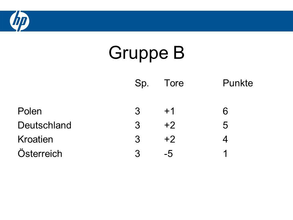 Gruppe B Sp.TorePunkte Polen3+16 Deutschland3+25 Kroatien3+24 Österreich3-51