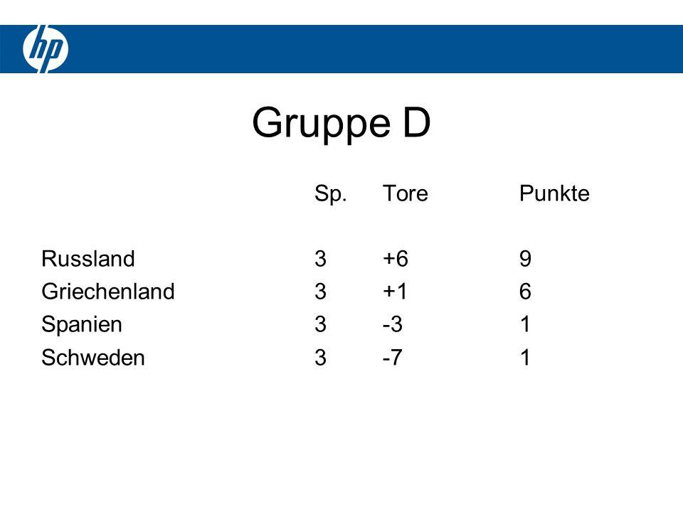 Gruppe D Sp.TorePunkte Russland3+69 Griechenland3+16 Spanien3-31 Schweden3-71
