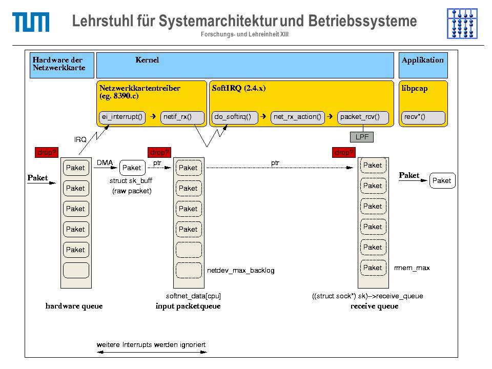 Betriebssystem Lehrstuhl für Systemarchitektur und Betriebssysteme Forschungs- und Lehreinheit XIII