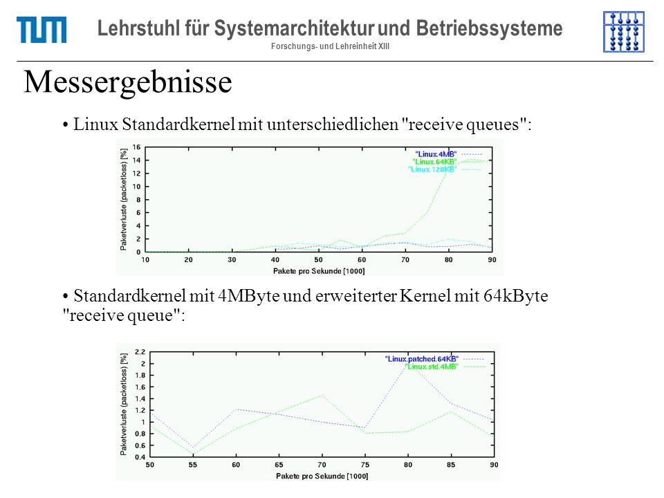 Messergebnisse Lehrstuhl für Systemarchitektur und Betriebssysteme Forschungs- und Lehreinheit XIII Linux Standardkernel mit unterschiedlichen receive queues : Standardkernel mit 4MByte und erweiterter Kernel mit 64kByte receive queue :