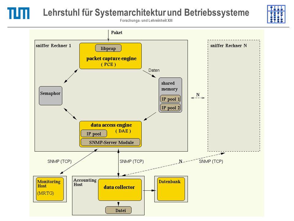 Struktureller Aufbau Lehrstuhl für Systemarchitektur und Betriebssysteme Forschungs- und Lehreinheit XIII