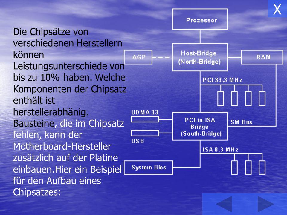 Die Chipsätze von verschiedenen Herstellern können Leistungsunterschiede von bis zu 10% haben. Welche Komponenten der Chipsatz enthält ist herstellera