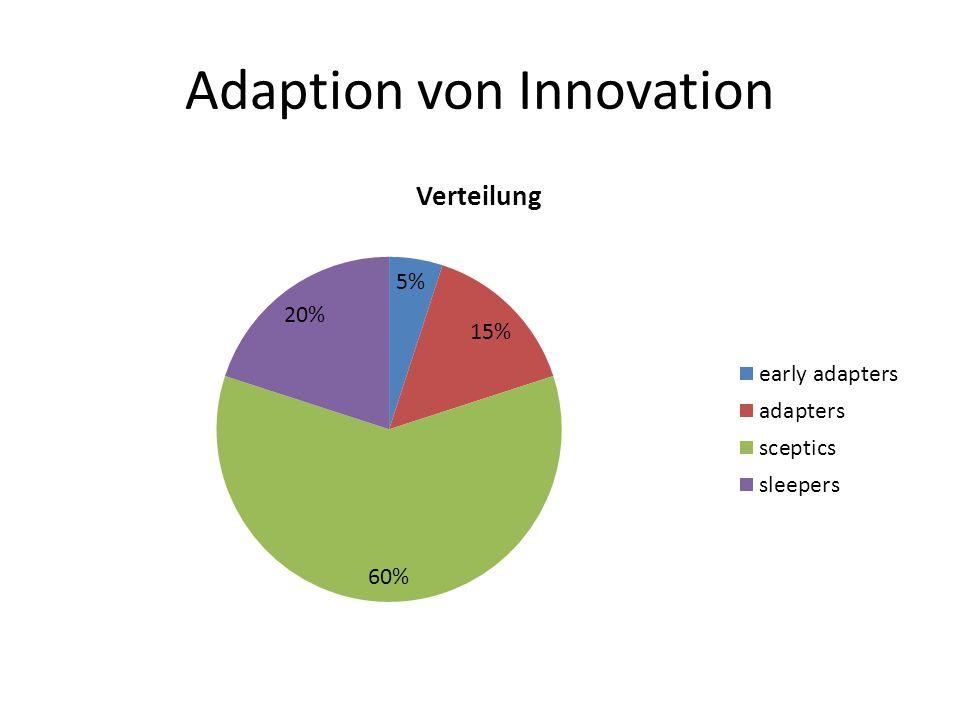 Adaption von Innovation