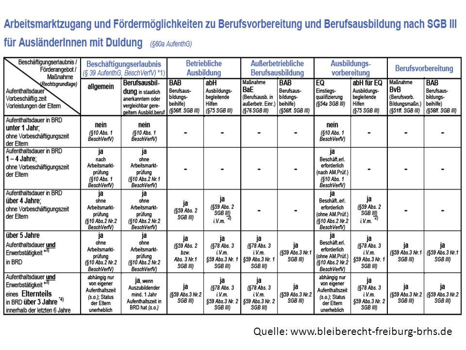 Quelle: www.bleiberecht-freiburg-brhs.de
