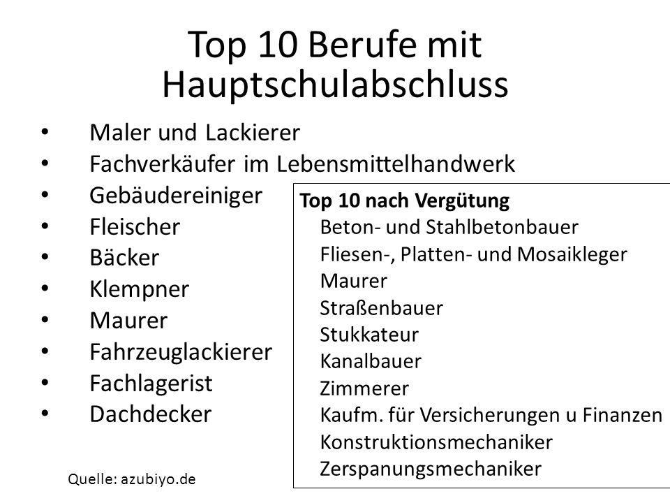 Top 10 Berufe mit Hauptschulabschluss Maler und Lackierer Fachverkäufer im Lebensmittelhandwerk Gebäudereiniger Fleischer Bäcker Klempner Maurer Fahrz