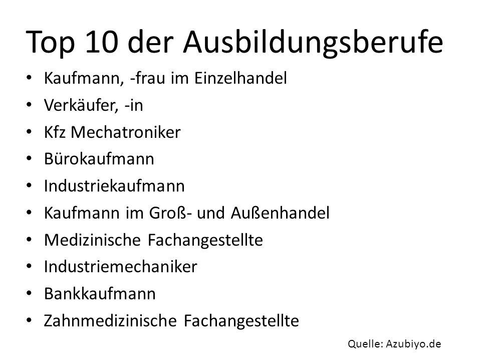 Top 10 der Ausbildungsberufe Kaufmann, -frau im Einzelhandel Verkäufer, -in Kfz Mechatroniker Bürokaufmann Industriekaufmann Kaufmann im Groß- und Auß