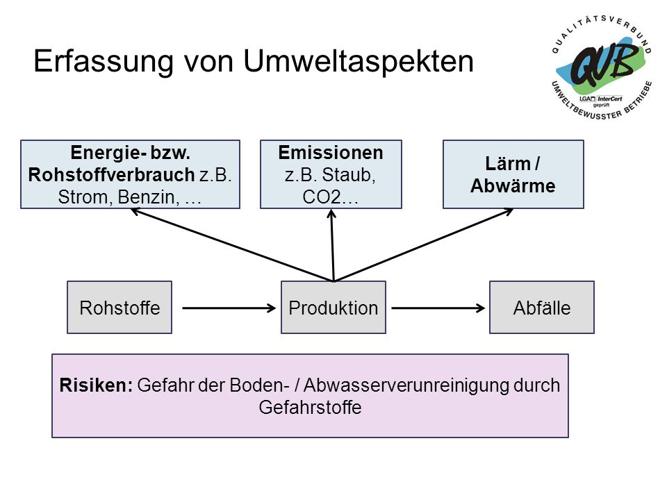 """Vorteile und Nutzen durch """"QuB"""