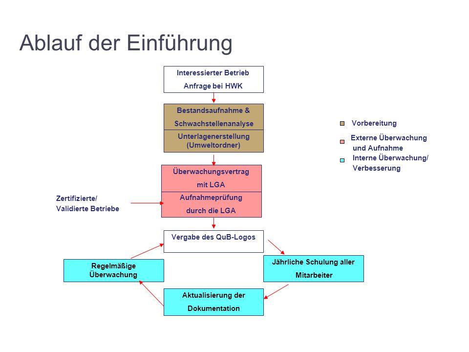 Projektdurchführung Beginn:QuB-Zertifizierung: Ende Februar 2013August 2013 Jan 2013 März 2013 April 2013Mai 2013 Juni 2013 Juli 2013 Feb 2013 1.WS 3.WS4.WS 2.WS Bestandsaufnahme Zertifizierung Einführung des QuB und Vorbereitung auf die QuB- Zertifizierung